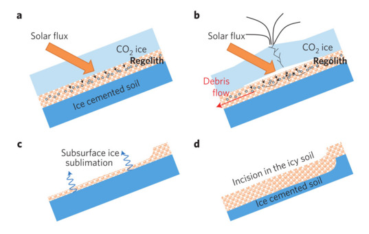 Carbon dioxide frost sublimation-induced flow model