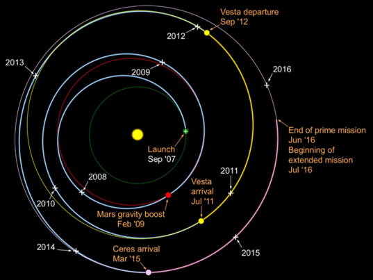 Dawn's interplanetary trajectory (September 2016)