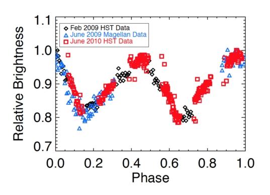 Brightness caused by rotational variability of Hi'iaka