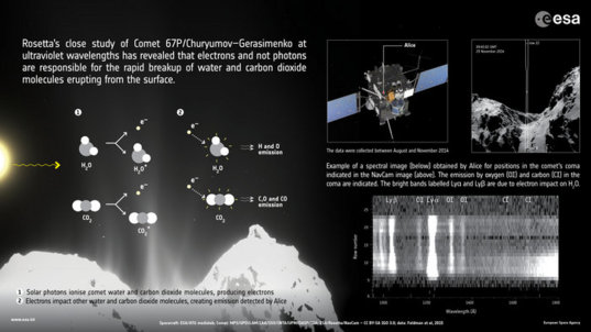 Rosetta's electron impact discovery