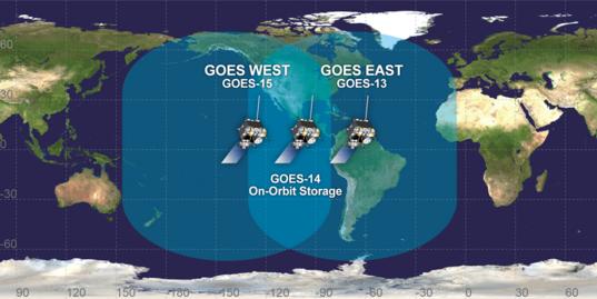 The GOES fleet