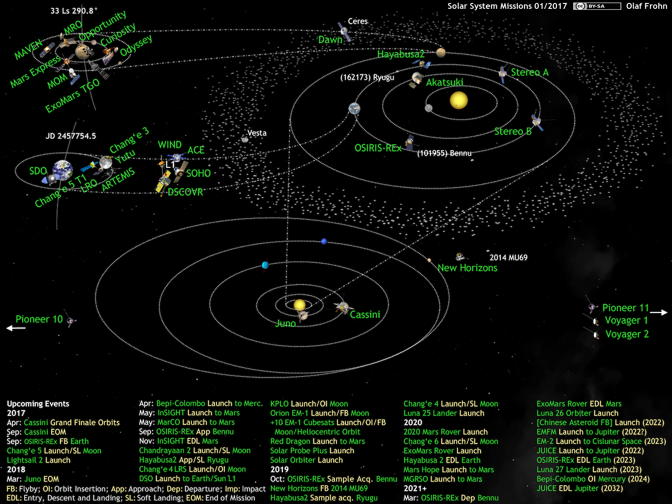What\'s Up in the Solar System diagram by Olaf Frohn (updated ...