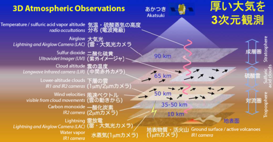 Akatsuki's 3D investigation of Venus' atmosphere