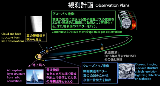 Akatsuki's orbital observation plans