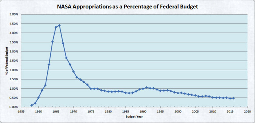NASA's appropriations as a percentage of the federal budget