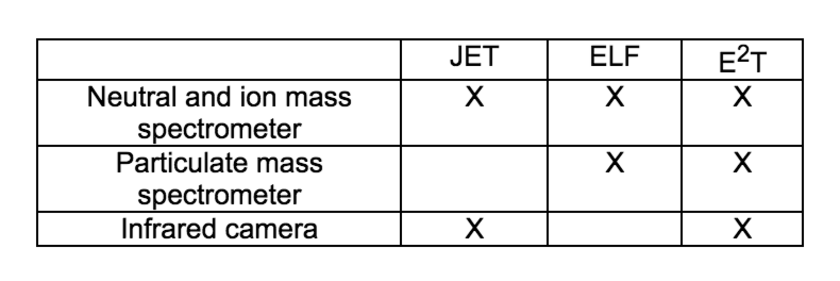 Proposed instruments