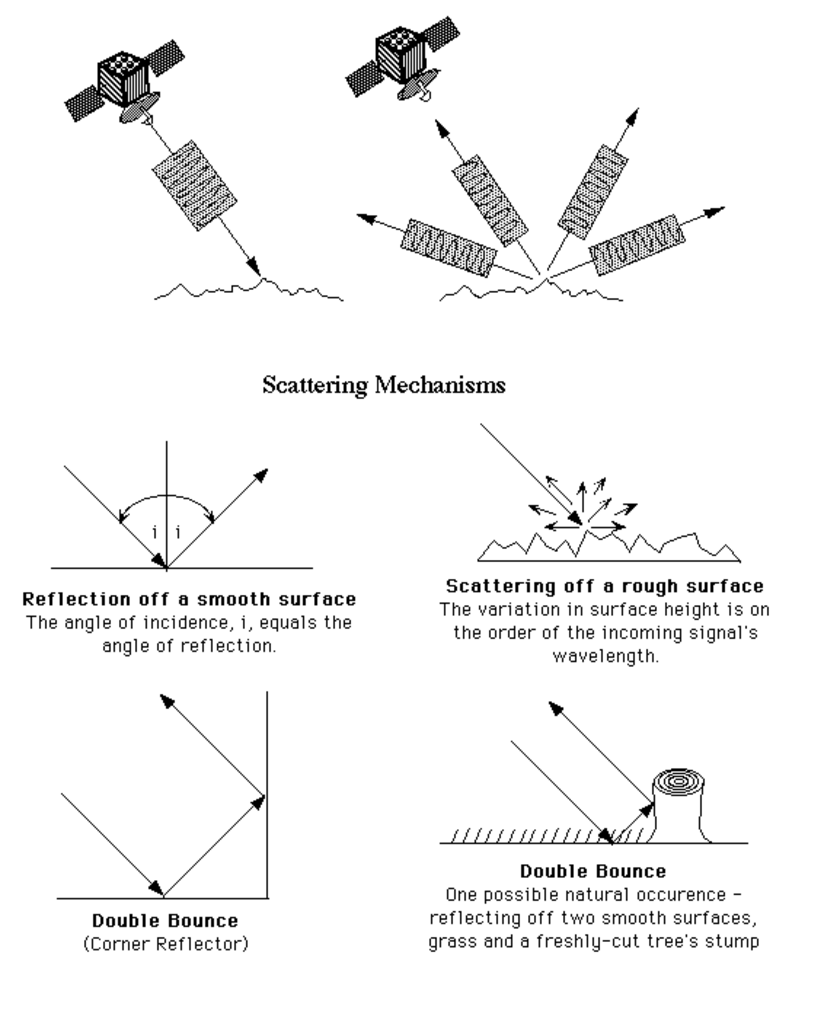 Scattering mechanisms for radar