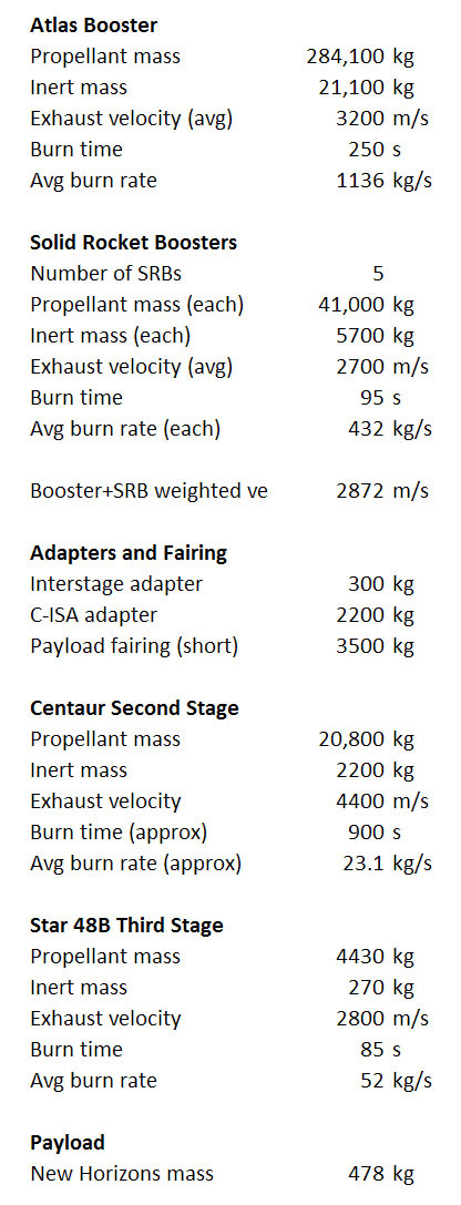 Simplified parameters for the launch of New Horizons