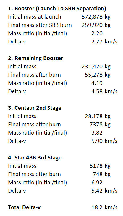 simplified rocket equation analysis of the new horizons launch