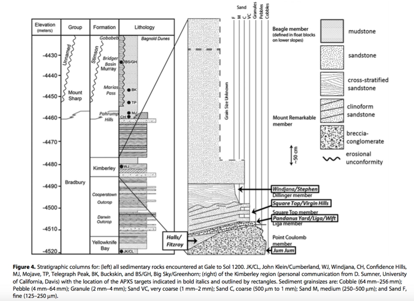 Stratigraphy in Gale Crater