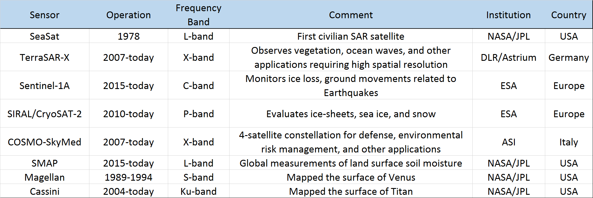Radar in Earth and Planetary Science, Part 2 | The Planetary Society