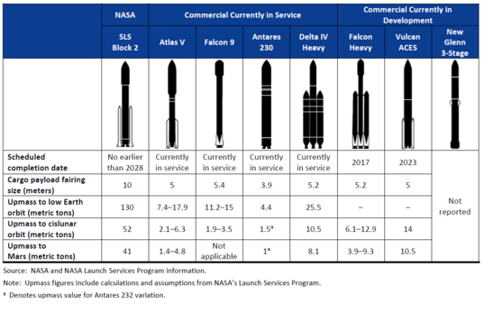 U.S. launch vehicle comparison chart