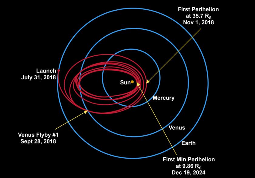 Parker Solar Probe mission design