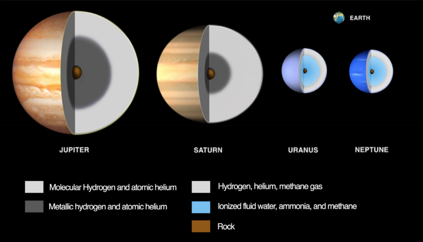 Our current understanding of the interior structure of the gas and ice giant planets