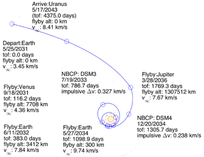 Example trajectory for a mission to orbit Uranus