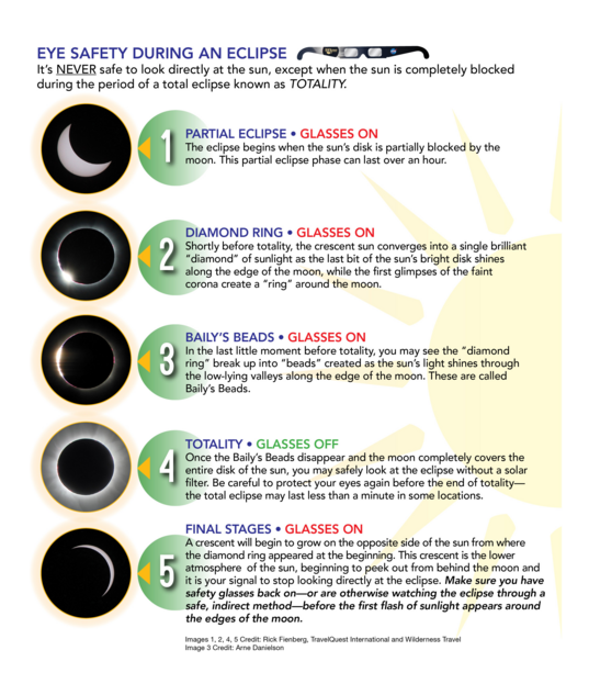 Eye safety during an eclipse