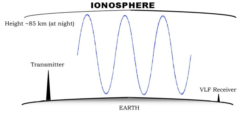 Very-low frequency waves travelling through the ionosphere