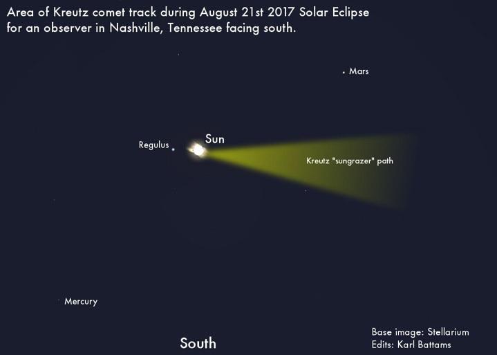 Kreutz sungrazing comets