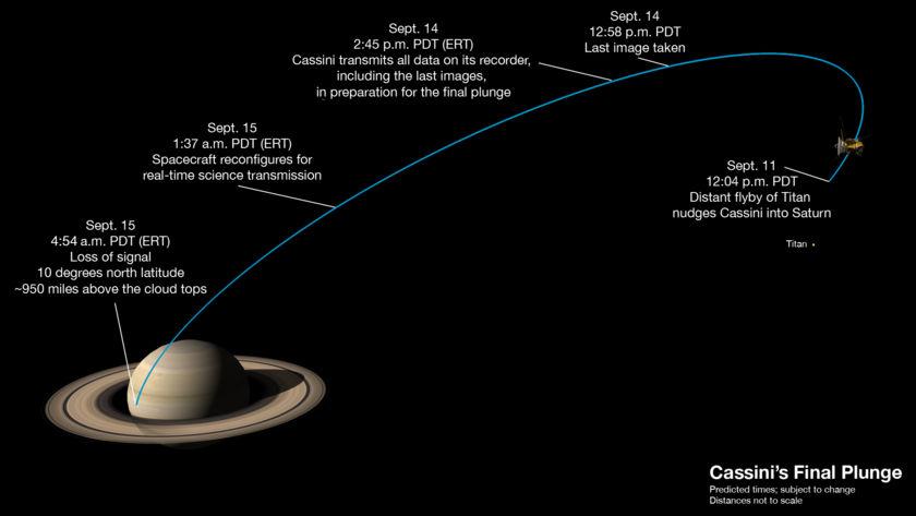 Cassini's final week
