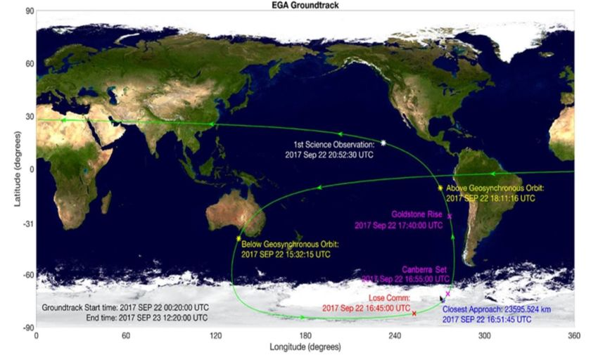 Ground track for OSIRIS-REx Earth Gravity Assist (EGA)