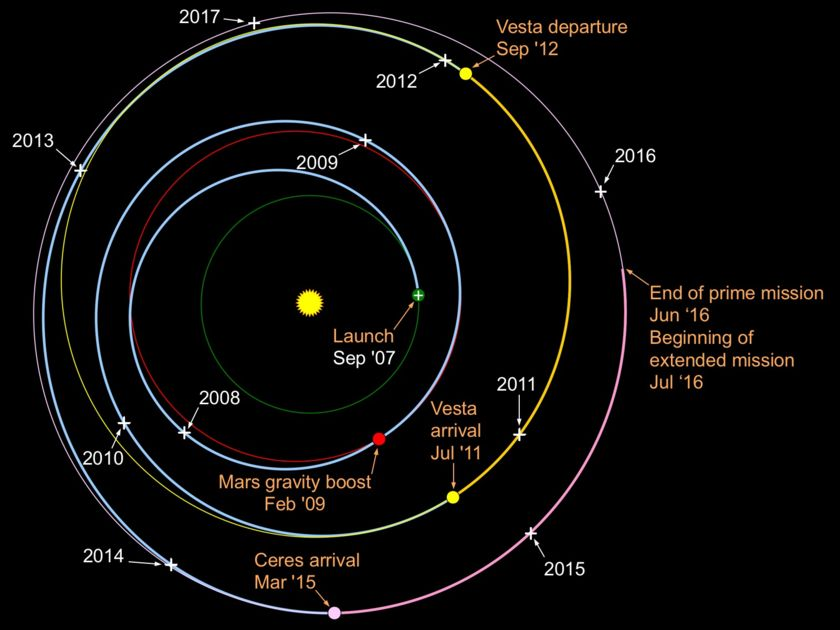 Dawn's trajectory (May 2017)