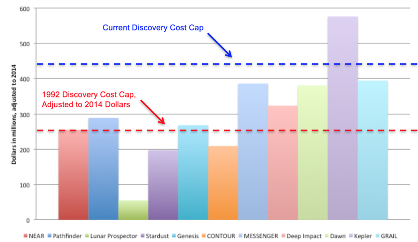 Discovery Flight Project Costs, Not Including Launch Services ($M, adjusted to 2014)