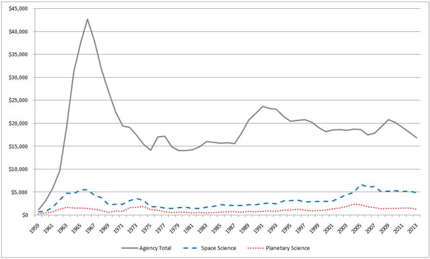 NASA Budget, 1959-2013 ($M, adjusted to 2013)