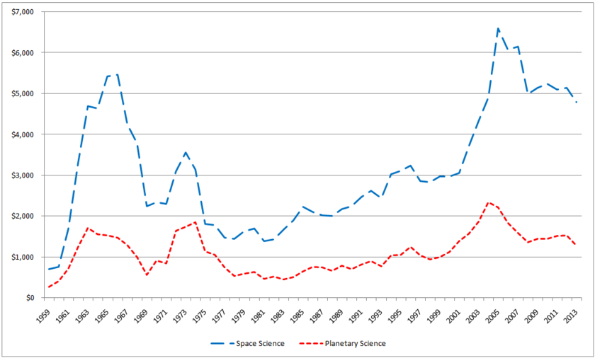 Space Science and Planetary Science Outlays, 1959-2013 ($M, adjusted to 2013)