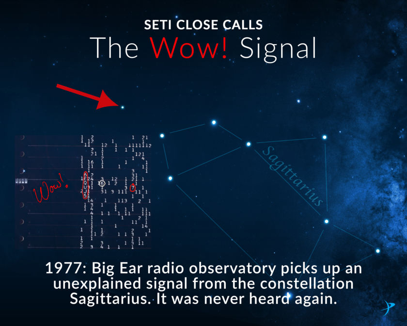 SETI close calls: The Wow! signal