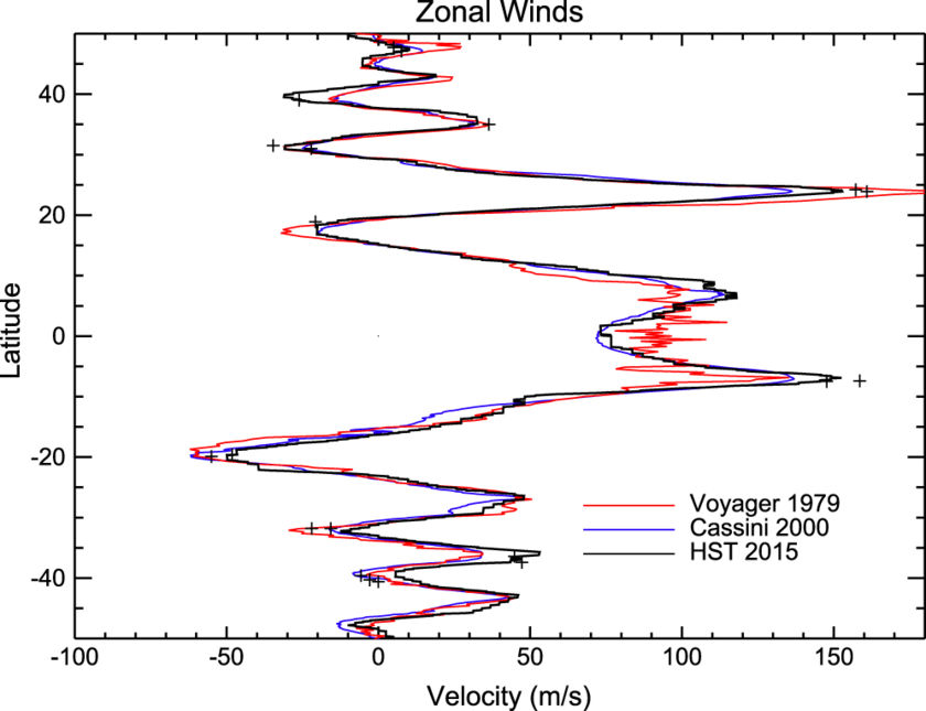 Zonal winds at Jupiter measured by Voyager, Cassini, and Hubble
