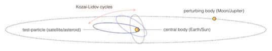 Kozai-Lidov cycles