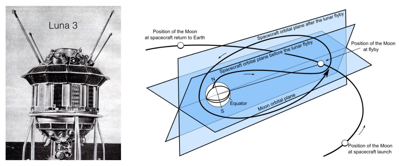 Luna 3 Orbit