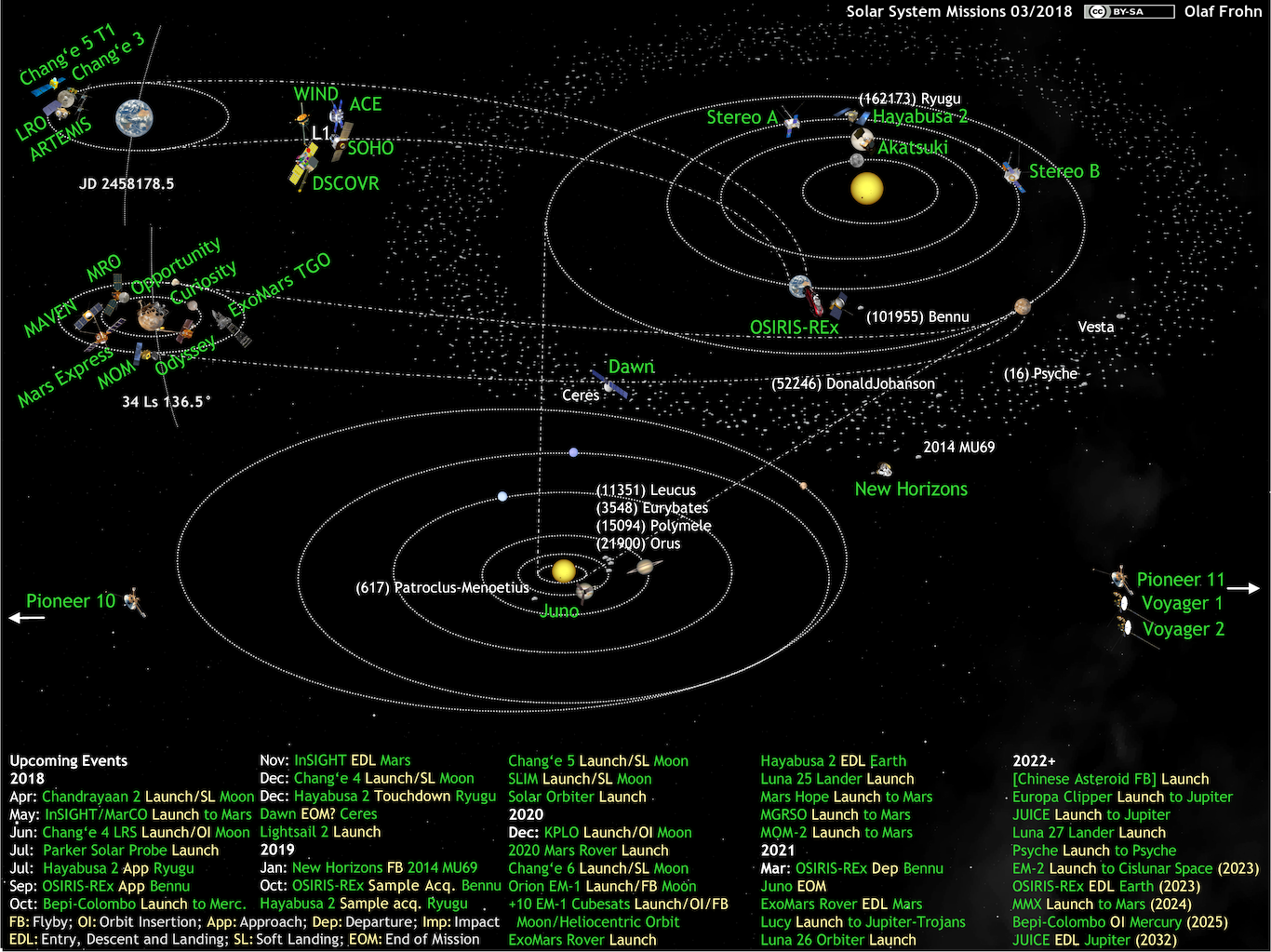 What's Up in the Solar System diagram by Olaf Frohn (updated