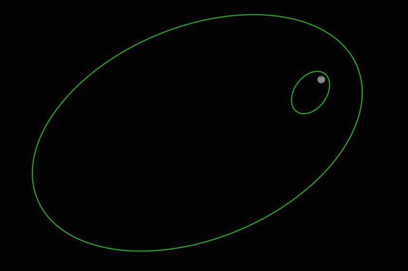 Orbits around Ceres