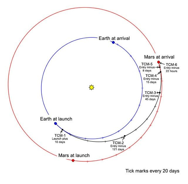 InSight's trajectory to Mars
