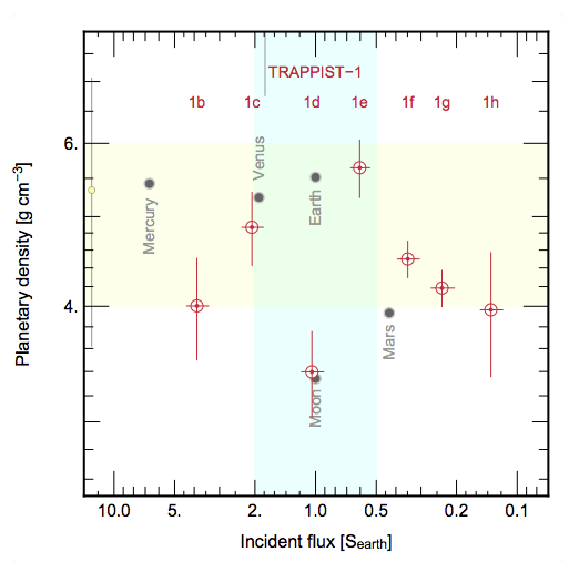 TRAPPIST-1 density and incident flux