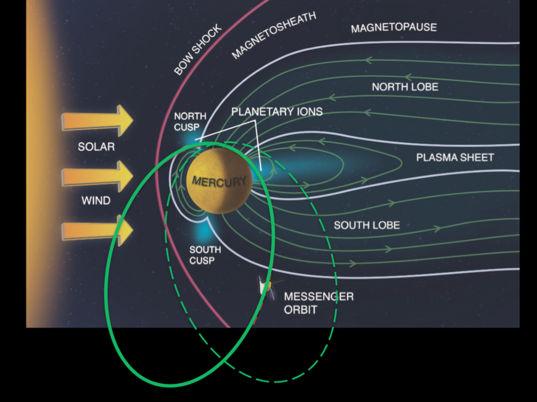 Mercury's magnetic field