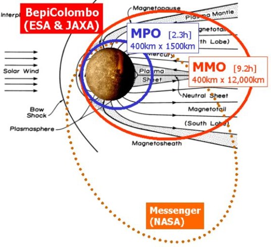 Relationship of BepiColombo and MESSENGER orbits to Mercury's magnetic field