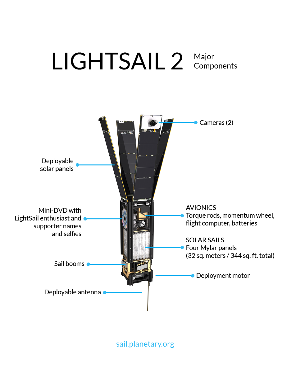 Lightsail 2 Major Components The Planetary Society Airplane Parts Names Diagram Click To View Full Image