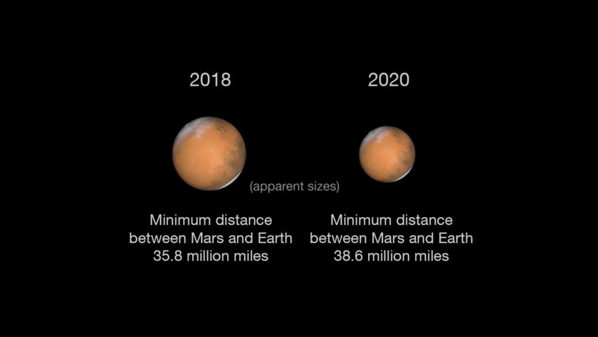 Mars During Close Approach in 2018 and 2020