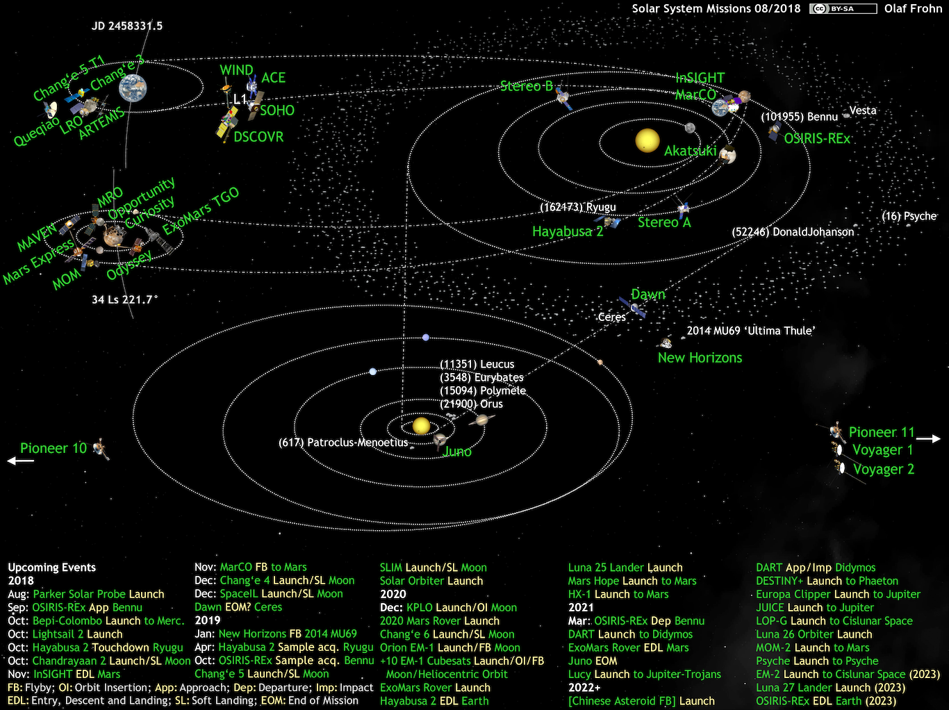 Whats Up In The Solar System Diagram By Olaf Frohn Updated For November 2018