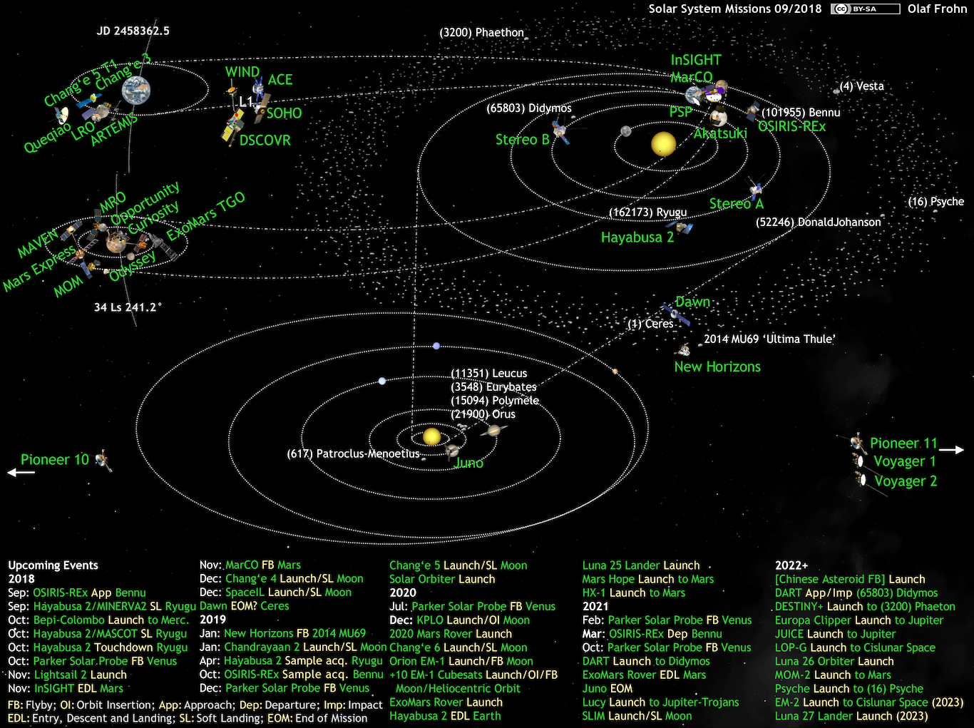 What's Up in the Solar System diagram by Olaf Frohn ...