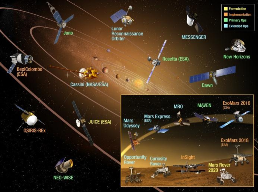 Planetary science missions