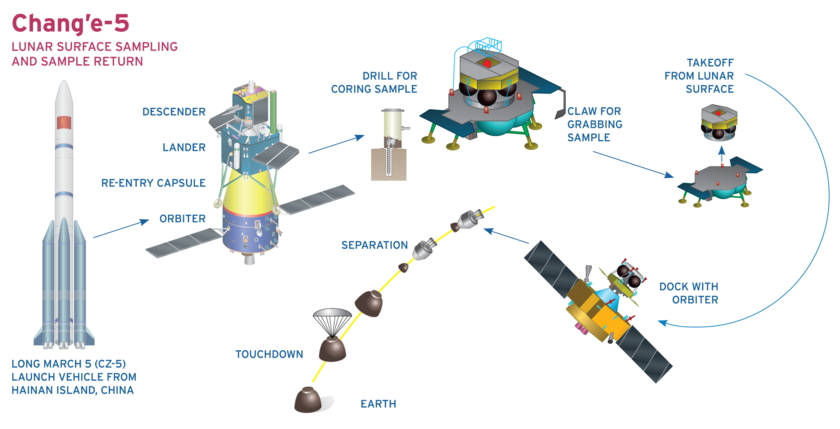 Chang'e 5 mission profile