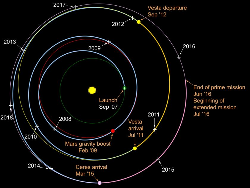 Dawn's interplanetary trajectory (in blue)