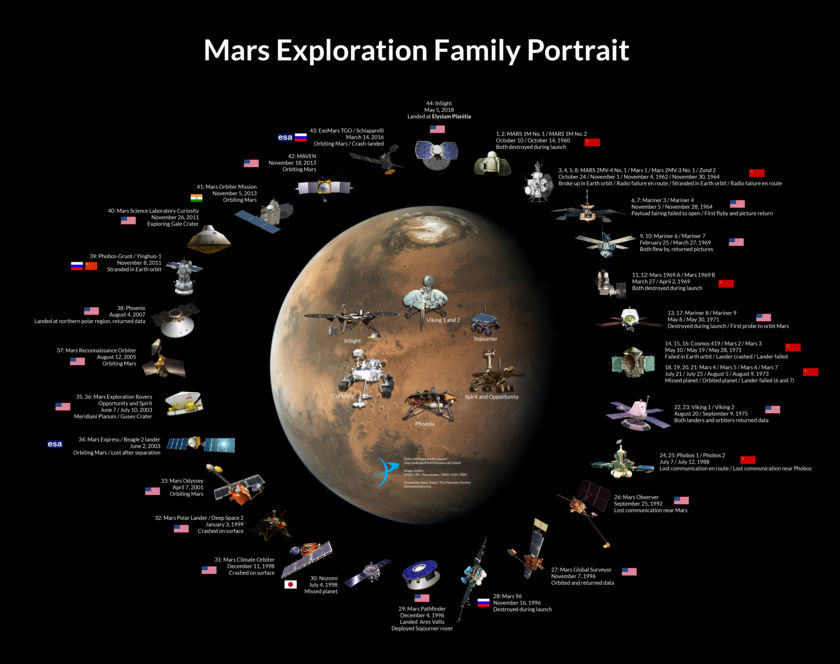 The Mars Exploration Family Portrait
