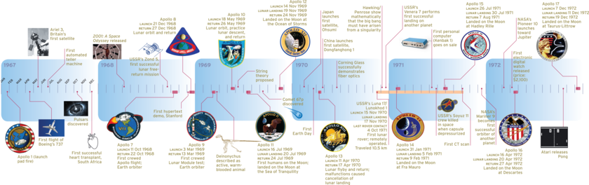 An Apollo timeline