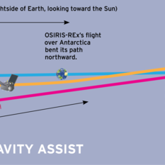 OSIRIS-REx Earth gravity assist