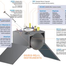 OSIRIS-REx's instruments