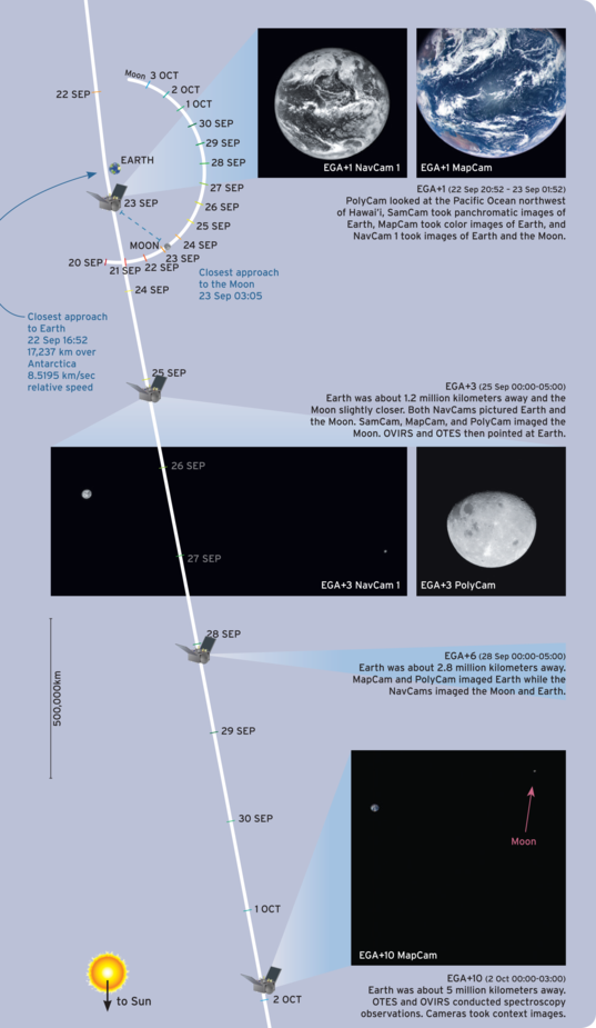 OSIRIS-REx Earth gravity assist data collection timeline